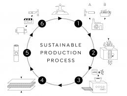 Kurma Yoga mats sustainable production process